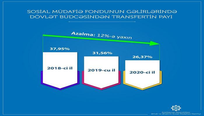 DSMF: Şəffaflıq transferti daha 238 milyon manat azaldıb
